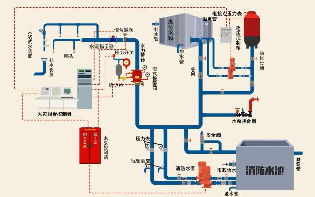 消防喷淋系统结构图