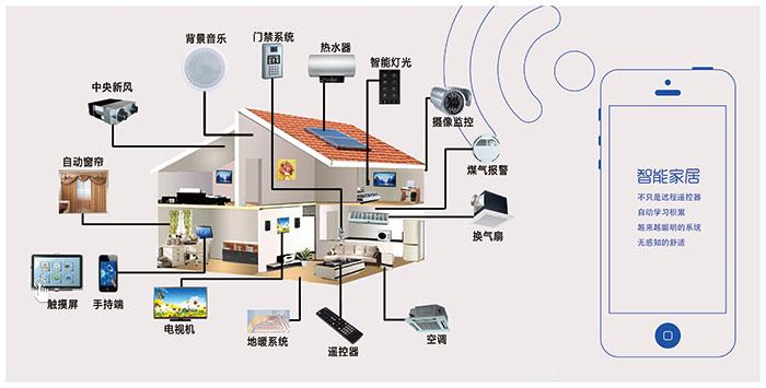 智能家居控制系统