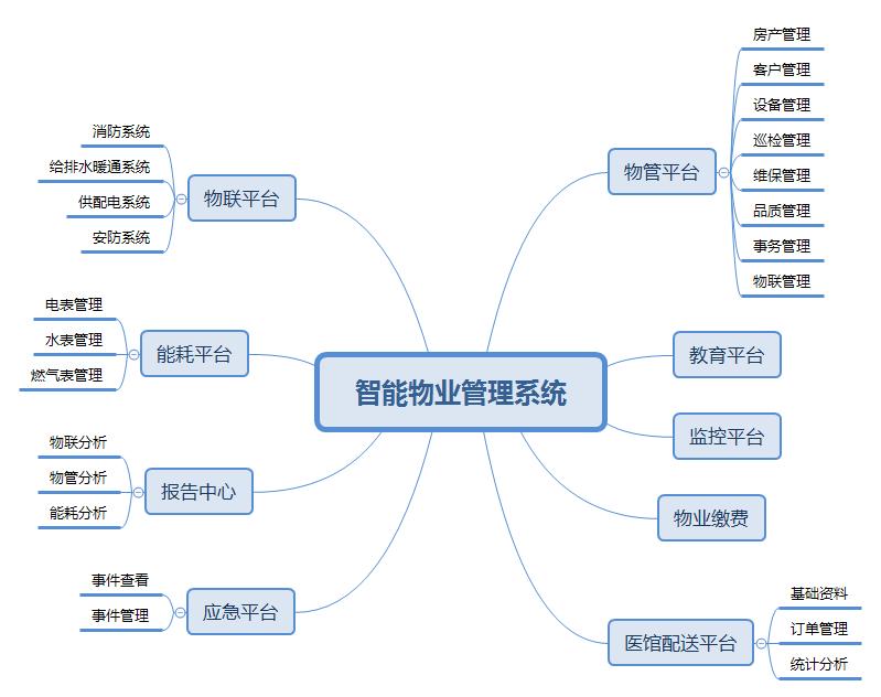 智能物业管理系统