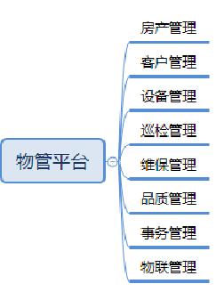 物业管理平台