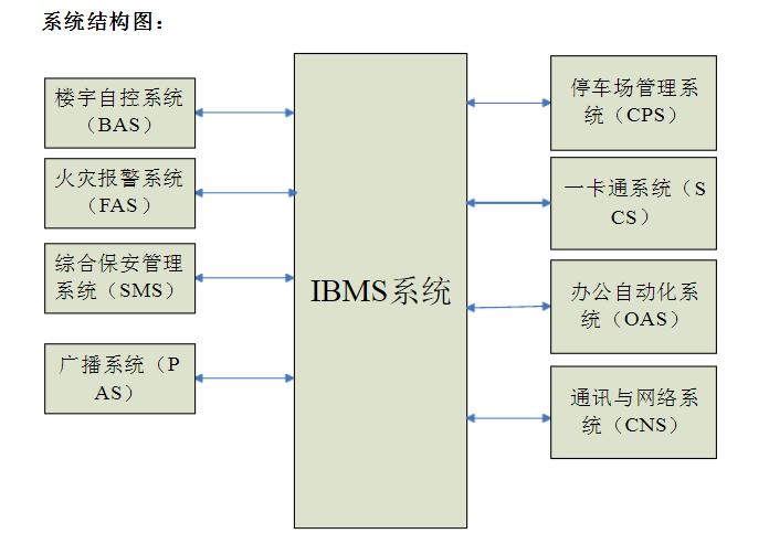 IBMS系统结构图